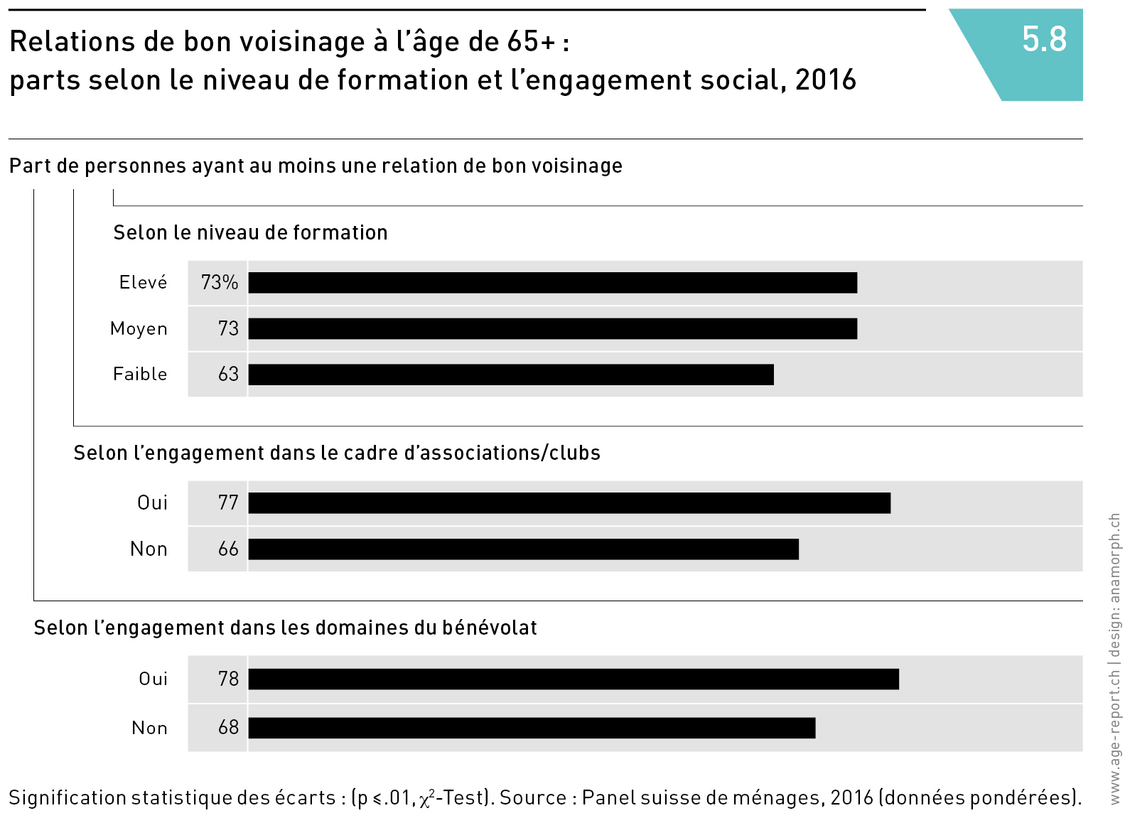 Relations de bon voisinage à l'âge de 65+ : parts selon le niveau de formation et l'engagement social, 2016