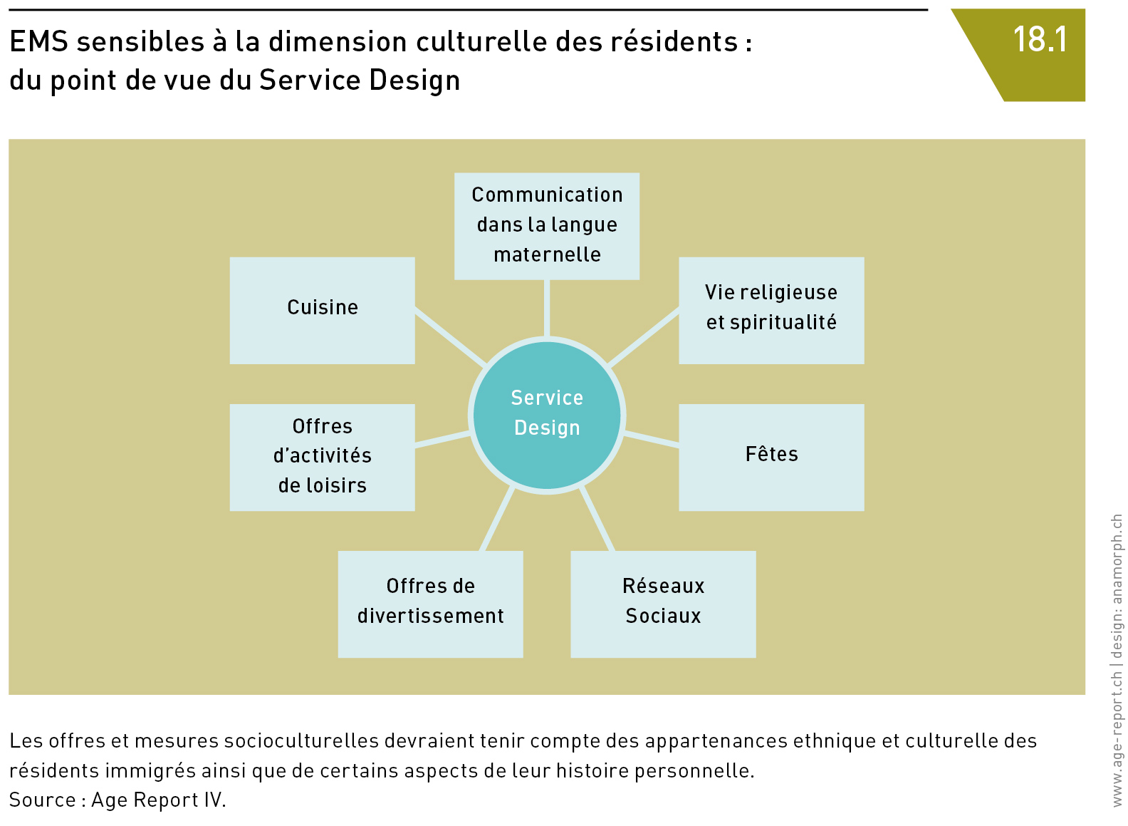 EMS sensibles à la dimension culturelle des résidents : du point de vue du Service Design